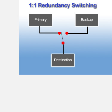redundancy switch example