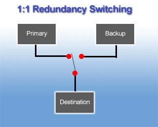 10942b redundancy backup switch