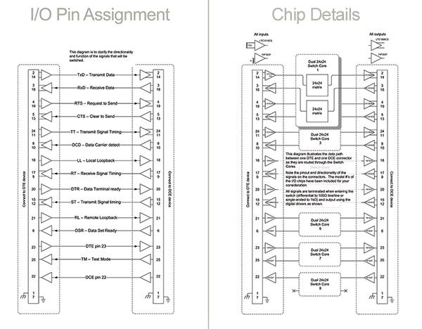 S24530A digital pin assignment DCE and DTE matrix system